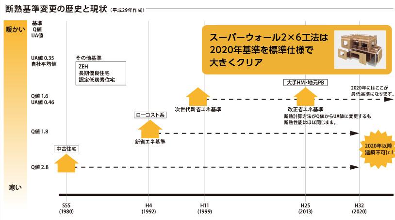 断熱基準変更の歴史と現状(平成29年作成)