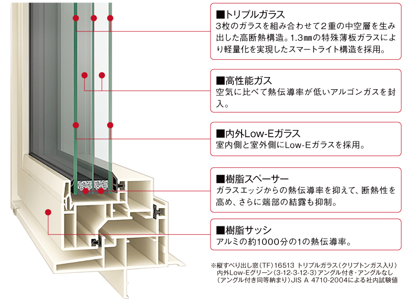 ガラス構造解説図